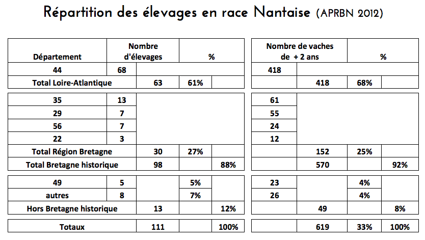 tableau-repartition-elevages